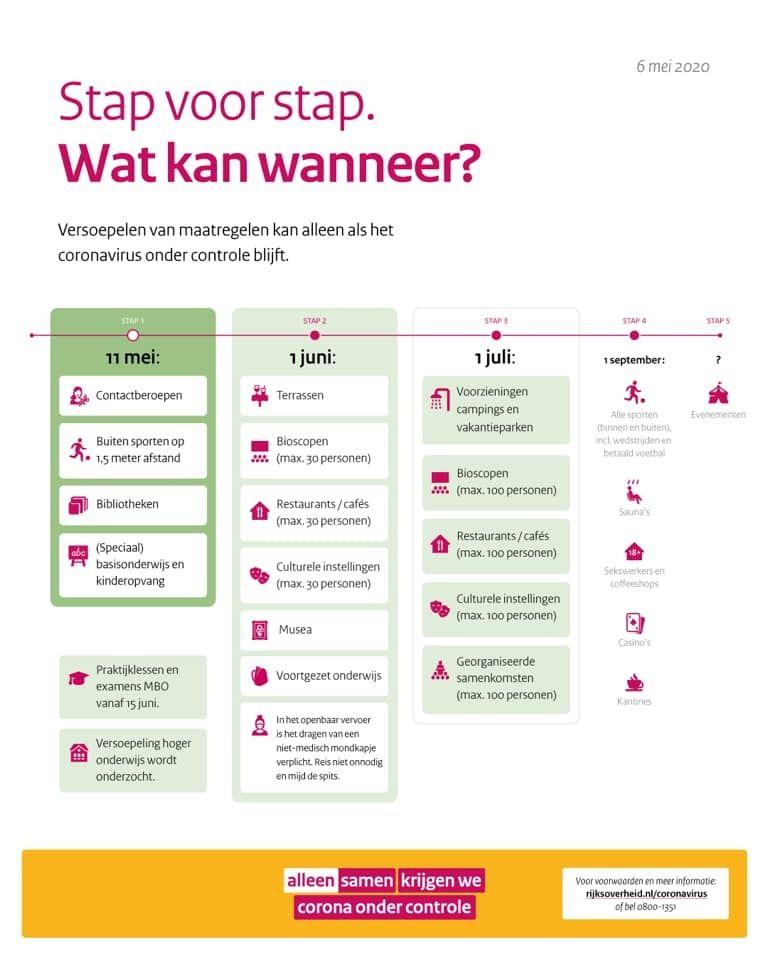 Assouplissement du Confinement aux Pays-Bas à partir du 11 mai: les nouvelles règles.