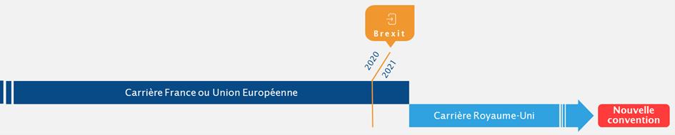 [Expats au Royaume-Uni ] Brexit et droits de retraite