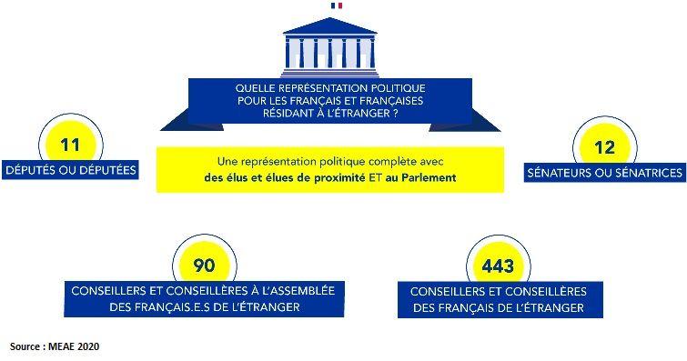 Elections consulaires 2020 reportées